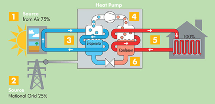 How an Air Source Heat Pump Works